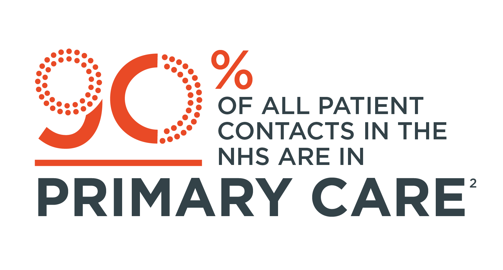 90% of all patient contacts in the NHS are in primary care