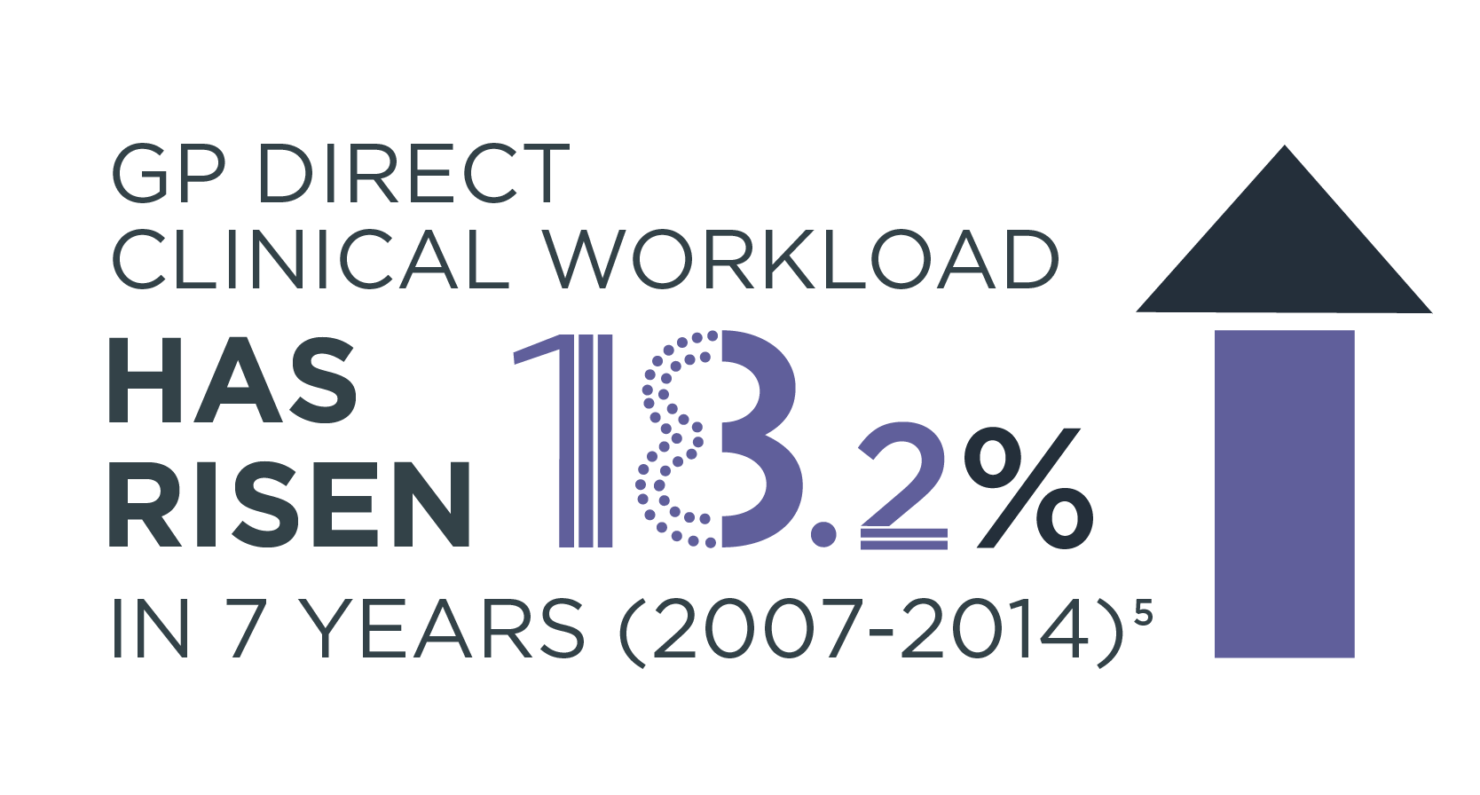 GP direct clinical workload has risen 18.2% in 7 years (2007-2014)