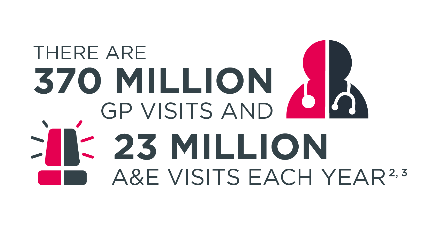 There are 370 million GP visits and 23 million A&E visits each year
