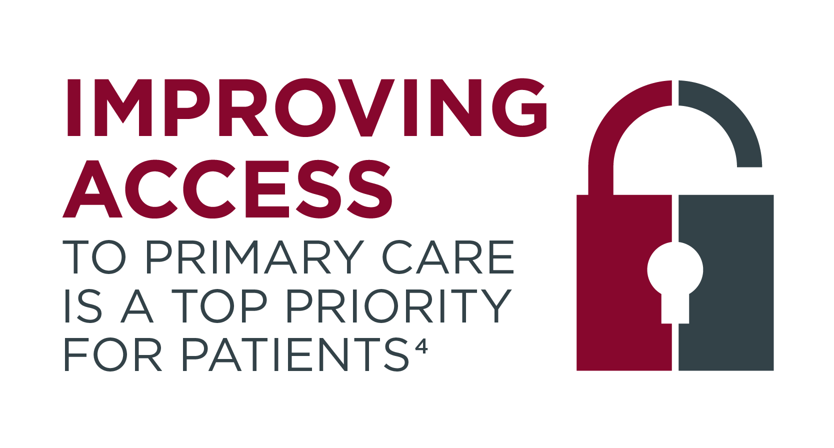 Improving access to primary care is a top priority for patients